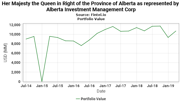 Her Majesty the Queen in Right of the Province of Alberta as represented by Alberta Investment Management Corp - Portfolio Value