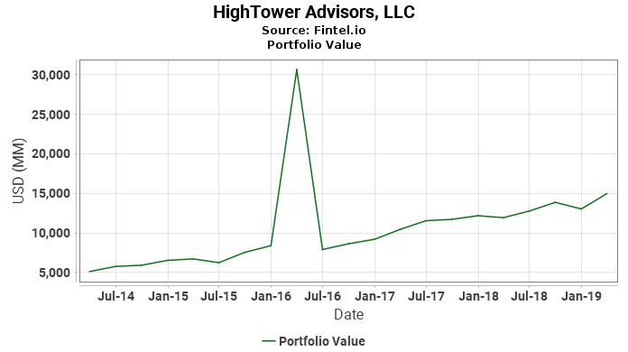 HighTower Advisors, LLC - Portfolio Value