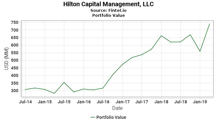 Hilton Capital Management, LLC - Portfolio Value