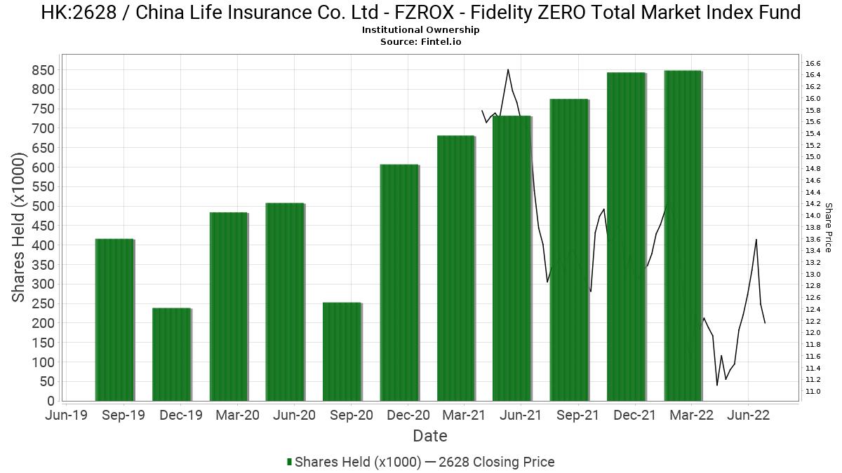 FZROX - Fidelity ZERO Total Market Index Fund reports 50 ...