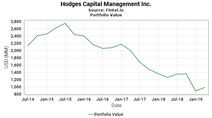 Hodges Capital Management Inc. - Portfolio Value
