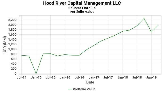 Hood River Capital Management LLC - Portfolio Value