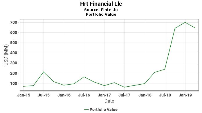 Hrt Financial Llc - Portfolio Value