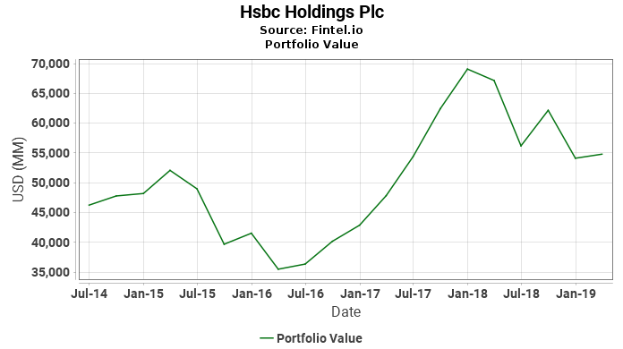 Hsbc Holdings Plc - Portfolio Value