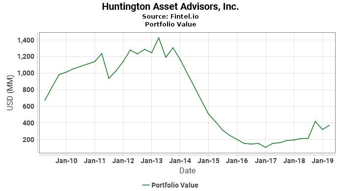 Huntington Asset Advisors, Inc. - Portfolio Value