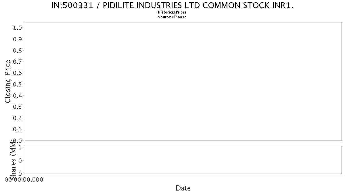 500331 Share Price And News Pidilite Industries Ltd Common Stock Inr1 Share Price Quote And News Fintel Io