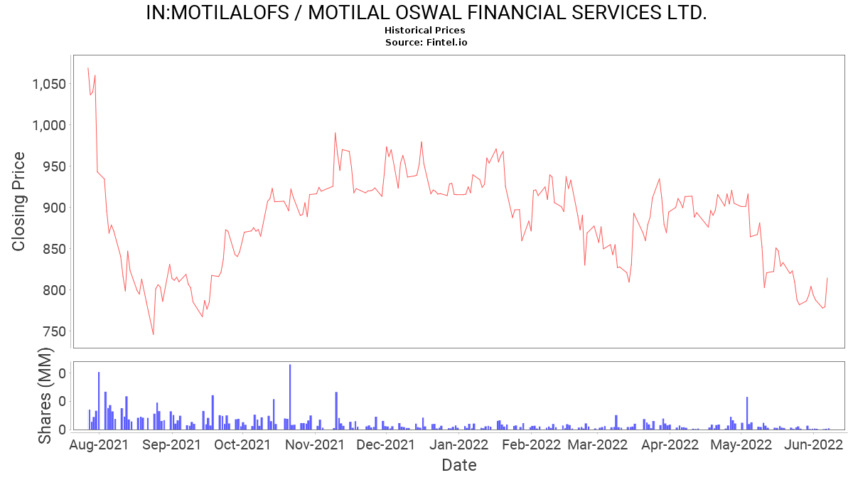 Motilalofs Share Price And News Motilal Oswal Financial Services Ltd Share Price Quote And News Fintel Io