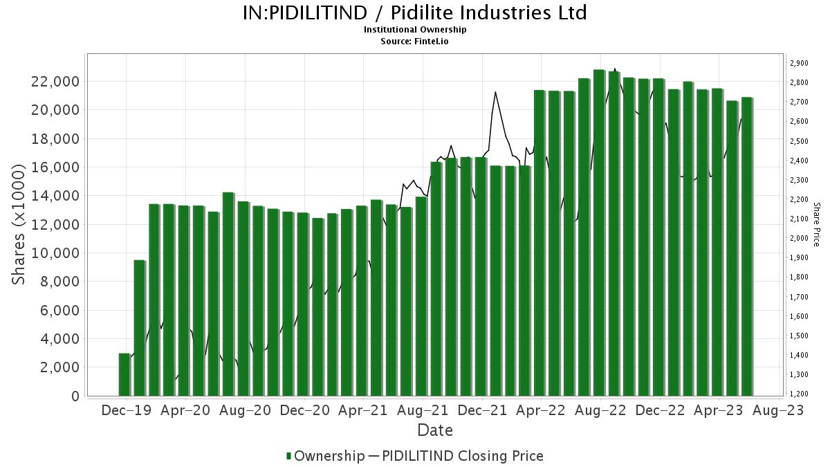 Pidilitind Institutional Ownership Pidilite Industries Ltd Stock