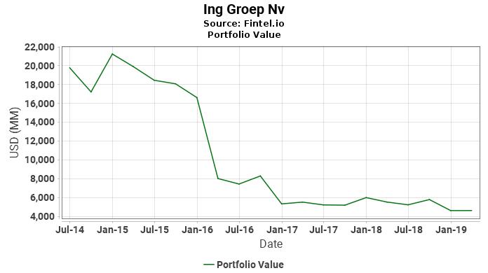 Ing Groep Nv - Portfolio Value