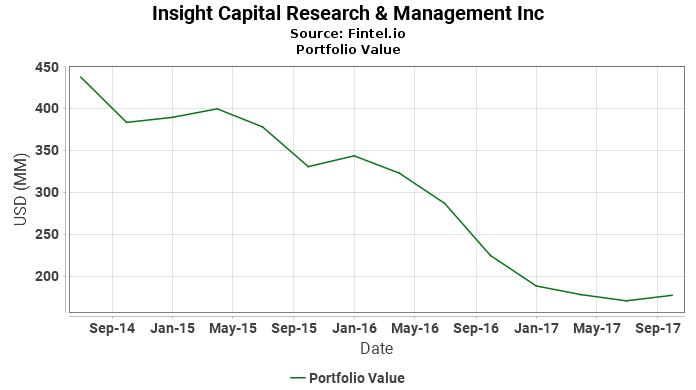 Insight Capital Research & Management Inc - Portfolio Value