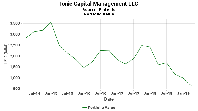 Ionic Capital Management LLC - Portfolio Value
