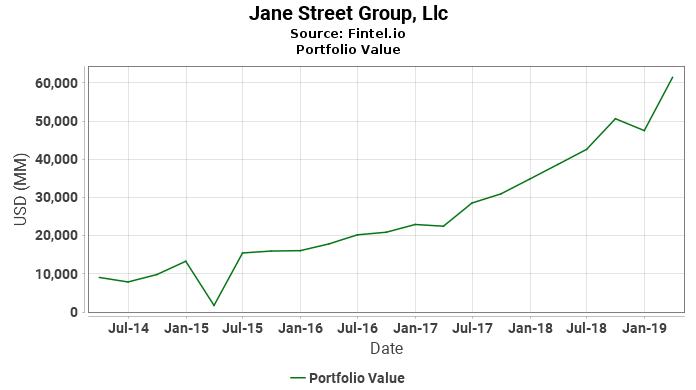 Jane Street Group, Llc - Portfolio Value