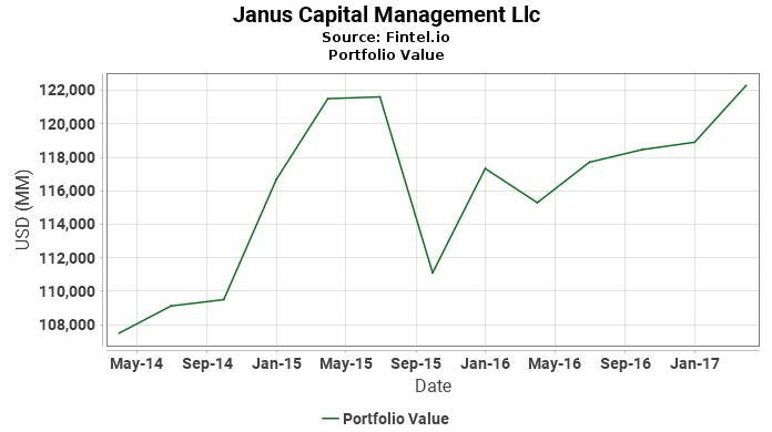 Janus Capital Management Llc - Portfolio Value