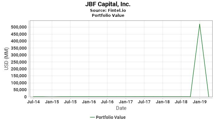 Jbf capital inc latest 13f holdings fintel jbf capital inc portfolio value malvernweather Gallery