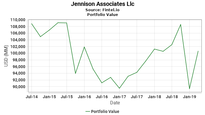 Jennison Associates Llc - Portfolio Value