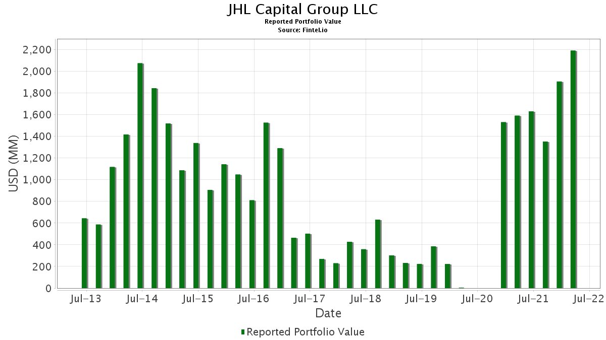JHL Capital Group LLC - 13F Holdings - Fintel io