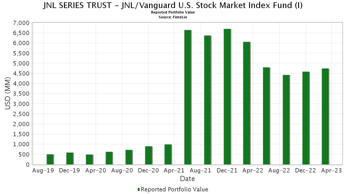 Jnl Series Trust Jnl Vanguard U S Stock Market Index Fund I 13f Holdings Fintel Io