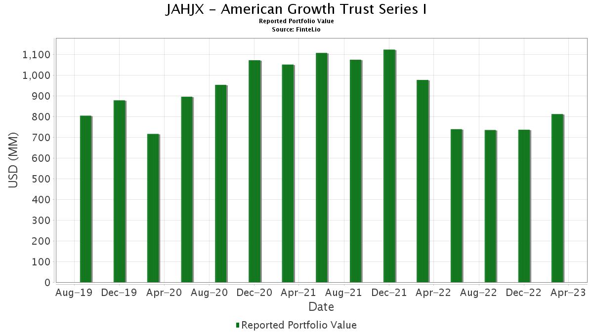 JOHN HANCOCK VARIABLE INSURANCE TRUST - American Growth ...