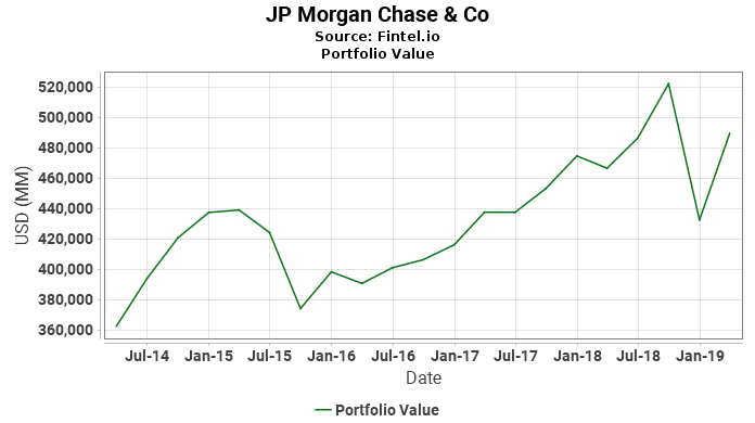 JP Morgan Chase & Co - Portfolio Value