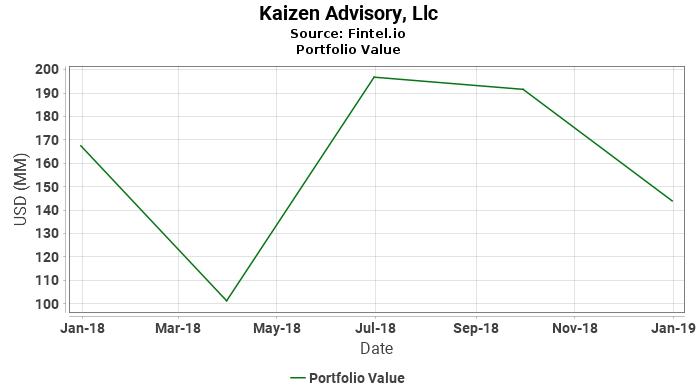 Kaizen Advisory, Llc - Portfolio Value