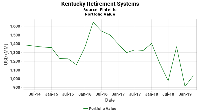 Kentucky Retirement Systems - Portfolio Value