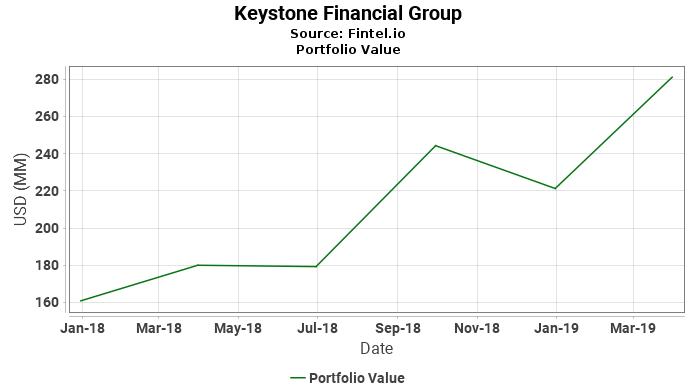 Keystone Financial Group - Portfolio Value