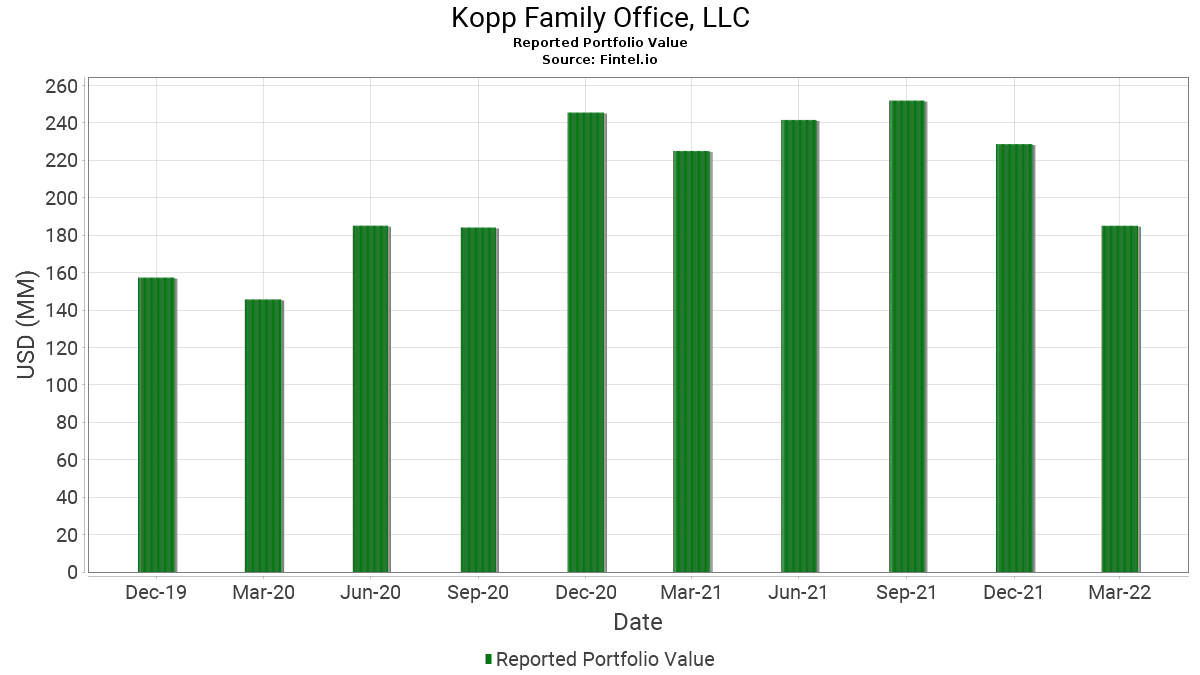 Kopp investment advisors performance management despina symeonides chilton investment company