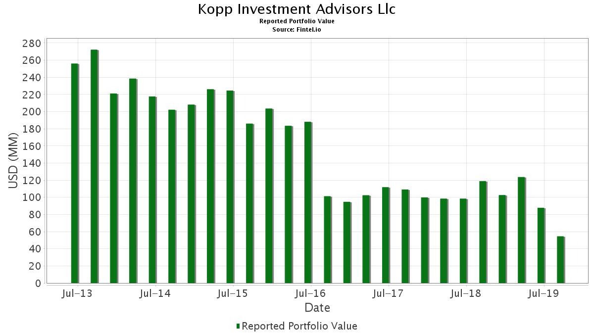Kopp investment advisors performance management elta 8107 cls investments