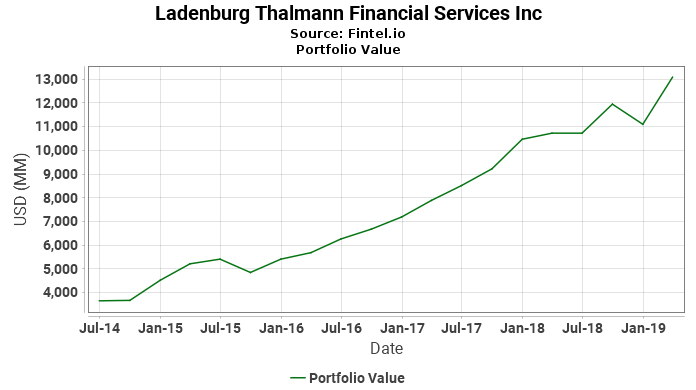 Ladenburg Thalmann Financial Services Inc - Latest 13F Holdings ... 4e24c2ae8