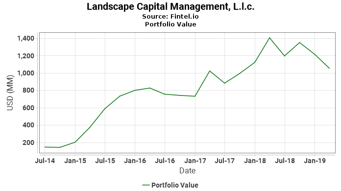 Landscape Capital Management, L.l.c. - Portfolio Value