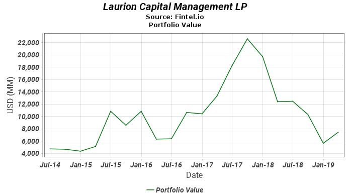 Laurion Capital Management LP - Portfolio Value