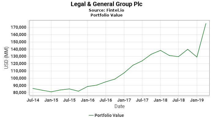 Legal & General Group Plc - Portfolio Value