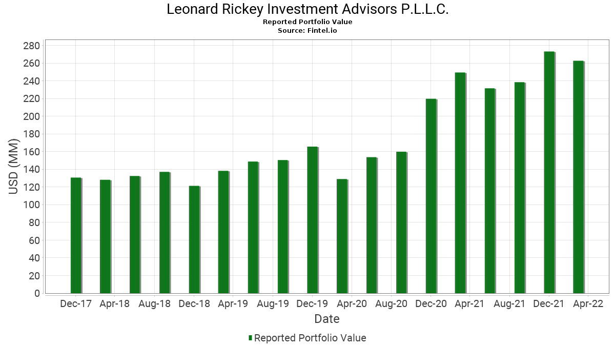 Leonard rickey investment short term low risk investment options