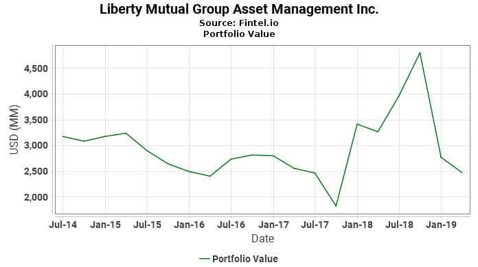 Liberty Mutual Group Asset Management Inc. - Portfolio Value