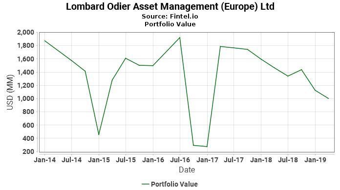 Lombard Odier Asset Management (Europe) Ltd - Portfolio Value