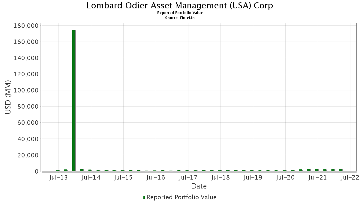 Lombard Odier Asset Management (USA) Corp - 13F Holdings - Fintel io