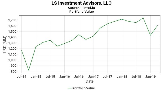 LS Investment Advisors, LLC - Portfolio Value