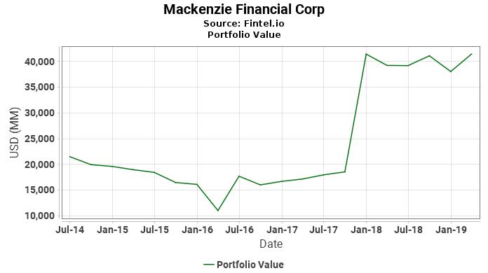 Mackenzie Financial Corp - Portfolio Value