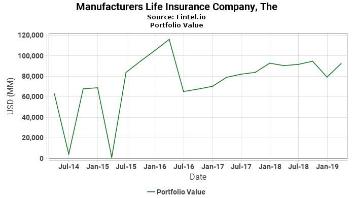 Manufacturers Life Insurance Company, The - Portfolio Value