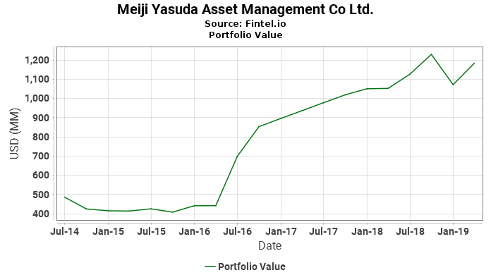 Meiji Yasuda Asset Management Co Ltd. - Portfolio Value