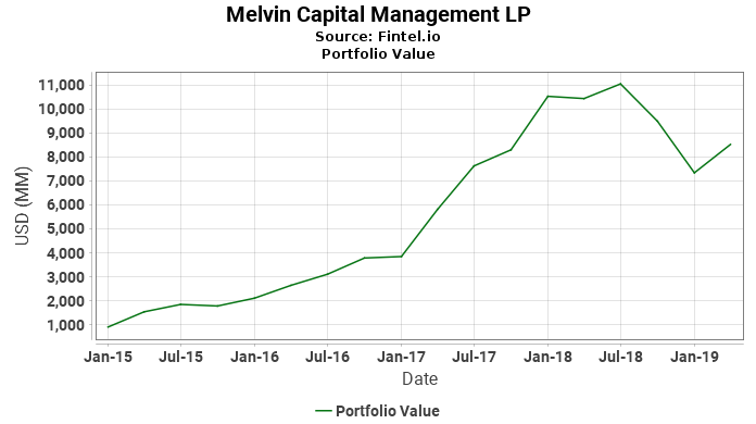 Melvin Capital Management LP - Portfolio Value