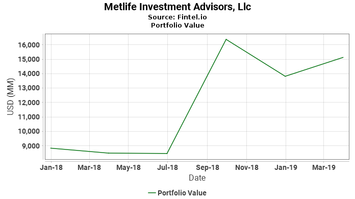 Metlife Investment Advisors, Llc - Portfolio Value