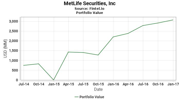 MetLife Securities, Inc - Latest 13F Holdings - Fintel.io on