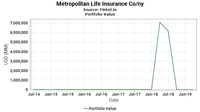 Metropolitan Life Insurance Co/ny - Portfolio Value