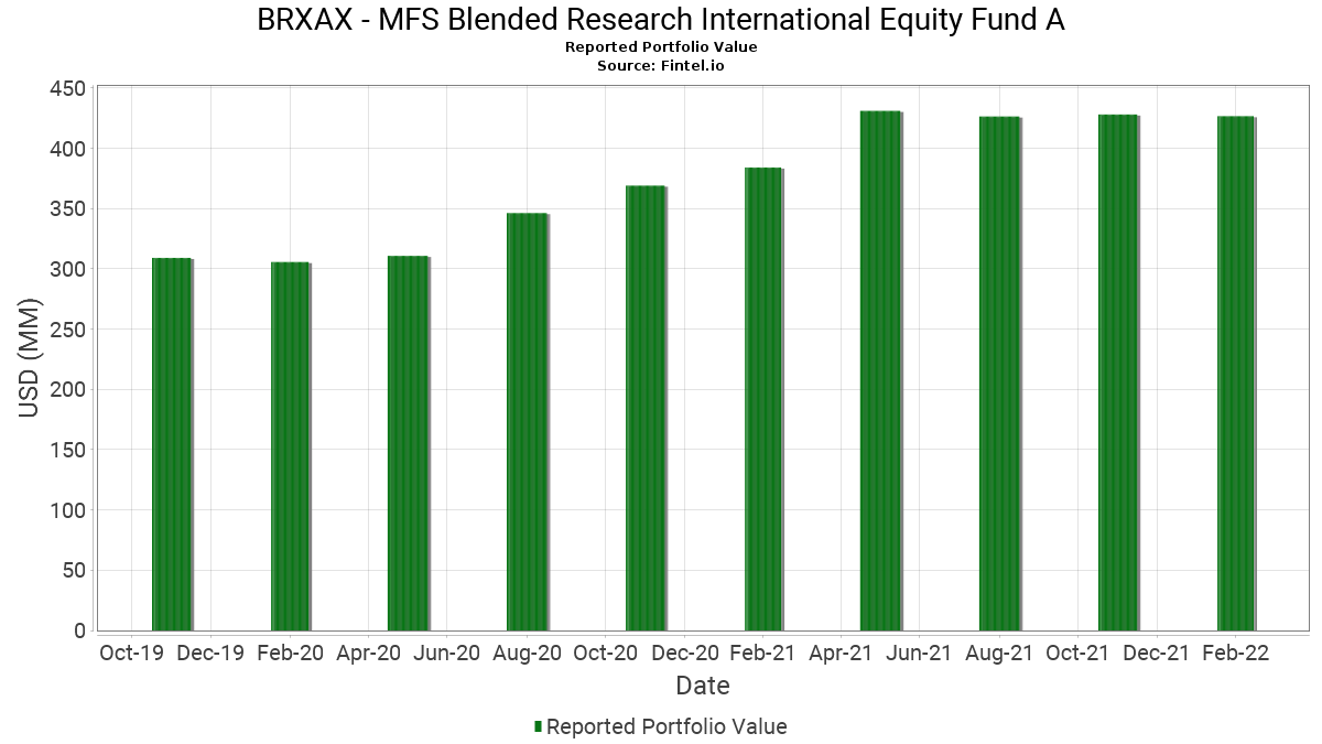 BRXAX   MFS Blended Research International Equity Fund A ...