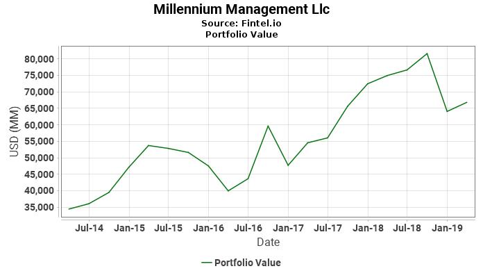 Millennium Management Llc - Portfolio Value