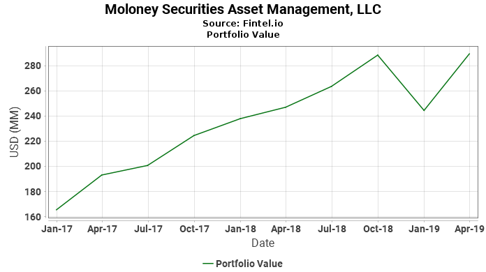 Moloney Securities Asset Management, LLC - Portfolio Value
