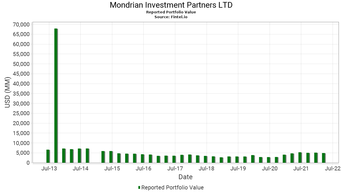 mondrian investment partners assets under management list