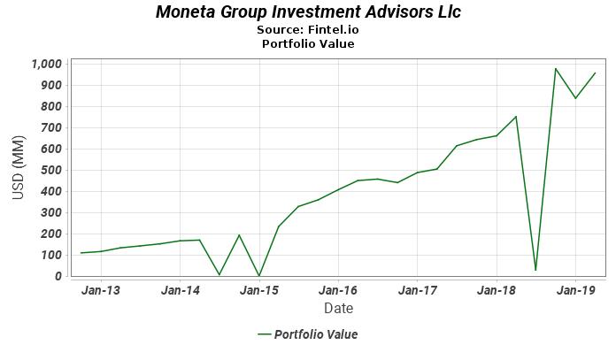 Moneta Group Investment Advisors Llc - Portfolio Value