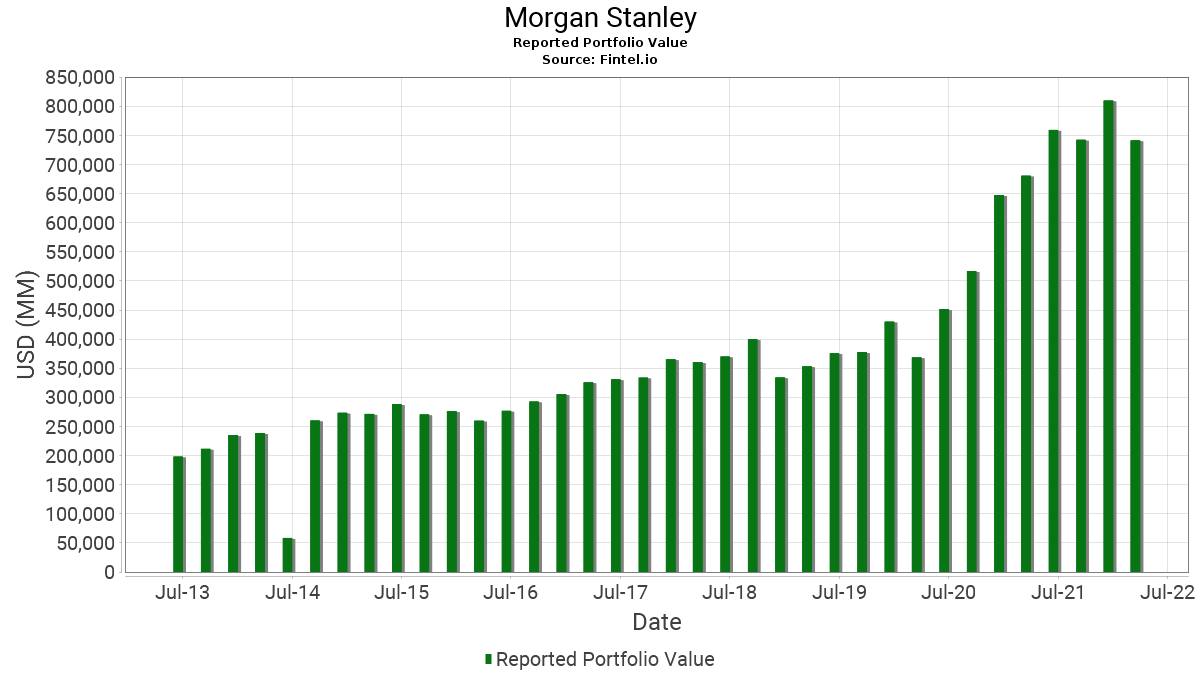 Morgan Stanley - 13F Holdings - Fintel.io on